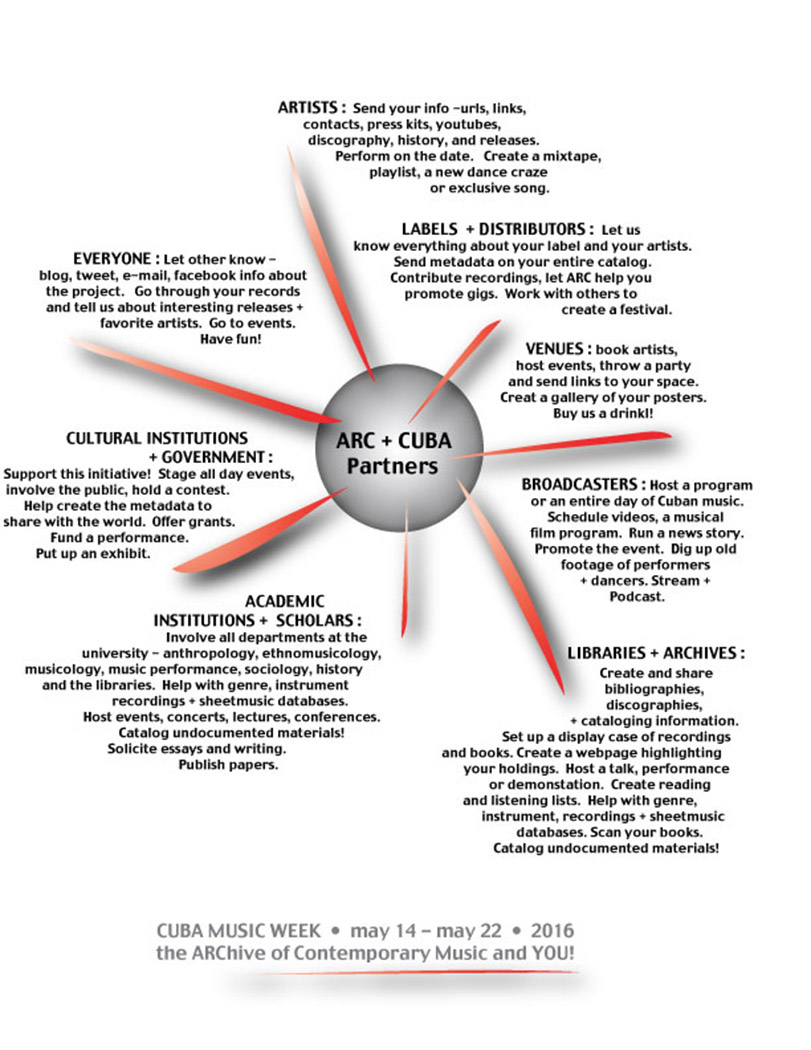 Cuba_hub_chart-MASTER